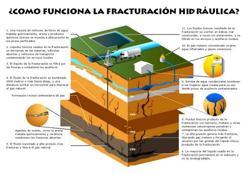 Funcionamiento de la fracturación hidráulica / Foto: Fracturahidraulicano